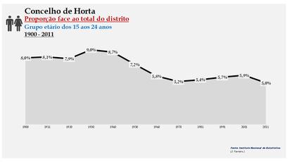 Horta - Densidade populacional (15-24 anos) 1900-2011