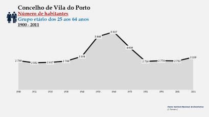 Vila do Porto - Número de habitantes (25-64 anos) 1900-2011