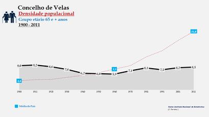 Velas - Densidade populacional (65 e + anos) 1900-2011
