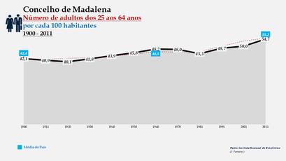Madalena -Evolução da percentagem do grupo etário dos 25 aos 64 anos, entre 1900 e 2011