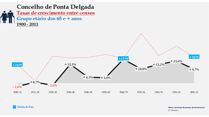 Ponta Delgada – Taxa de crescimento populacional entre censos (65 e + anos) 1900-2011