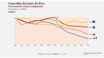 Lajes do Pico - Distribuição da população por grupos etários (índices) 1900-2011