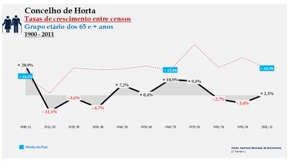 Horta – Taxa de crescimento populacional entre censos (65 e + anos) 1900-2011