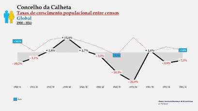 Calheta – Taxa de crescimento populacional entre censos (global) 1900-2011