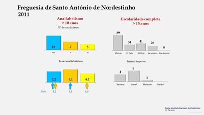 Santo António de Nordestinho - Níveis de escolaridade da população com mais de 15 anos por sexo (2011)