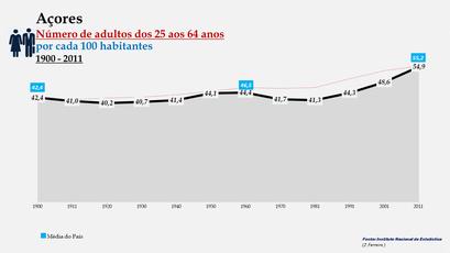 Arquipélago dos Açores - Percentagem de habitantes entre os 25 e os 64 anos (1900-2011)