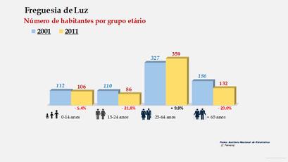 Luz - Número de habitantes por grupo etário (2001-2011)