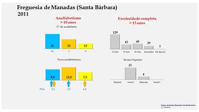 Manadas (Santa Bárbara) - Níveis de escolaridade da população com mais de 15 anos por sexo (2011)
