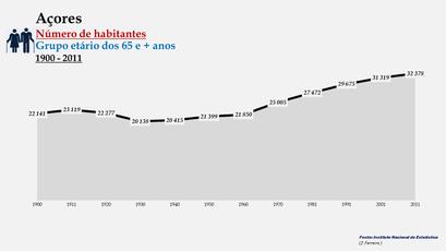 Arquipélago dos Açores - Número de habitantes (65 e + anos)