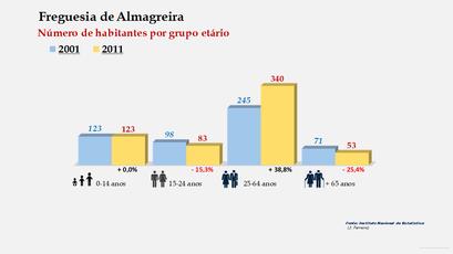 Almagreira - Número de habitantes por grupo etário (2001-2011)