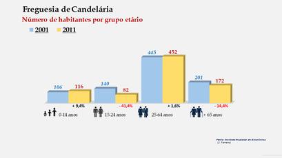 Candelária - Número de habitantes por grupo etário (2001-2011)