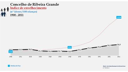 Ribeira Grande - Índice de envelhecimento 1900-2011