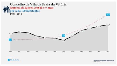 Vila da Praia da Vitória - Evolução da percentagem do grupo etário dos 65 e + anos, entre 1900 e 2011