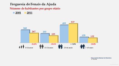 Fenais da Ajuda - Número de habitantes por grupo etário (2001-2011)