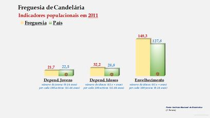 Candelária - Índice de dependência de jovens, de idosos e de envelhecimento (2011)