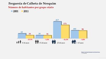 Calheta de Nesquim - Número de habitantes por grupo etário (2001-2011)