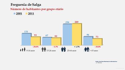 Salga - Número de habitantes por grupo etário (2001-2011)