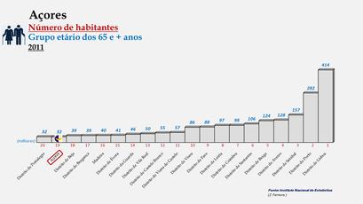 Arquipélago dos Açores - Posição ocupada em 2011 (65 e + anos)