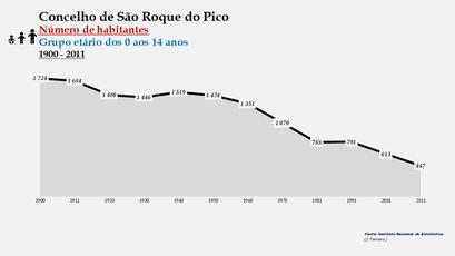 São Roque do Pico - Número de habitantes (0-14 anos) 1900-2011