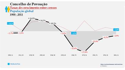Povoação – Taxa de crescimento populacional entre censos (global) 1900-2011