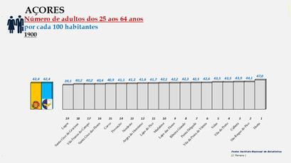 Arquipélago dos Açores - Proporção da população entre os 25 e os 64 anos - Ordenação dos concelhos em 1900