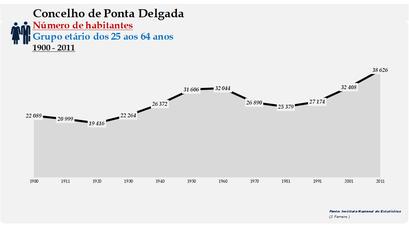 Ponta Delgada - Número de habitantes (25-64 anos) 1900-2011