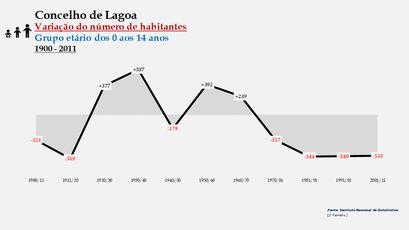 Lagoa - Variação do número de habitantes (0-14 anos) 1900-2011