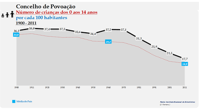 Povoação - Evolução da percentagem do grupo etário dos 0 aos 14 anos, entre 1900 e 2011