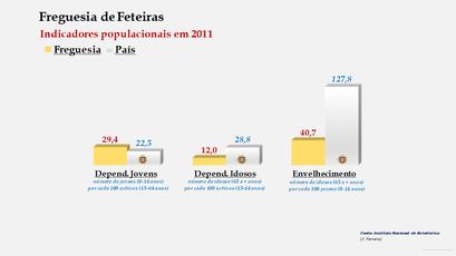 Feteiras - Índice de dependência de jovens, de idosos e de envelhecimento (2001 e 2011)