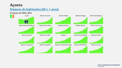 Arquipélago dos Açores - Evolução comparada (65 e + anos)