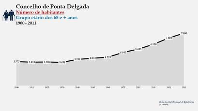 Ponta Delgada - Número de habitantes (65 e + anos) 1900-2011