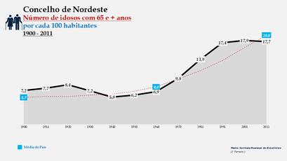 Nordeste - Evolução da percentagem do grupo etário dos 65 e + anos, entre 1900 e 2011