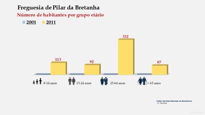 Pilar da Bretanha - Número de habitantes por grupo etário (2001-2011)