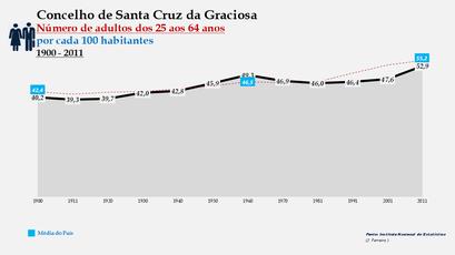 Santa Cruz da Graciosa  -Evolução da percentagem do grupo etário dos 25 aos 64 anos, entre 1900 e 2011