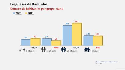 Raminho - Número de habitantes por grupo etário (2001-2011)