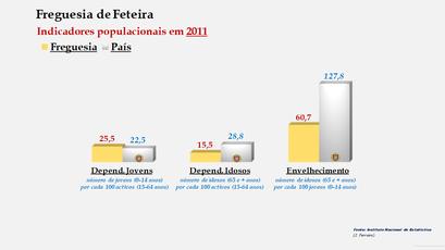 Feteira - Índice de dependência de jovens, de idosos e de envelhecimento (2001 e 2011)