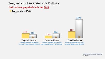 São Mateus da Calheta - Índice de dependência de jovens, de idosos e de envelhecimento (2001 e 2011)