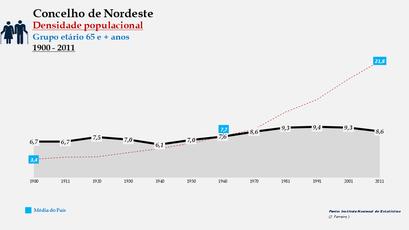Nordeste - Densidade populacional (65 e + anos) 1900-2011