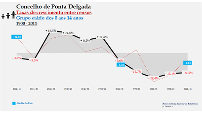 Ponta Delgada – Taxa de crescimento populacional entre censos (0-14 anos) 1900-2011
