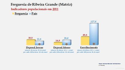 Ribeira Grande (Matriz) - Índice de dependência de jovens, de idosos e de envelhecimento (2011)