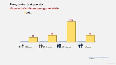 Algarvia - Número de habitantes por grupo etário (2011)