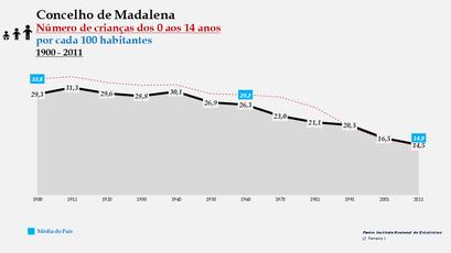 Madalena - Evolução da percentagem do grupo etário dos 0 aos 14 anos, entre 1900 e 2011