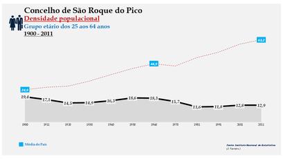 São Roque do Pico - Densidade populacional (25-64 anos) 1900-2011