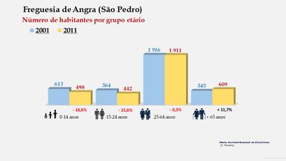 Angra (São Pedro) - Número de habitantes por grupo etário (2001-2011)