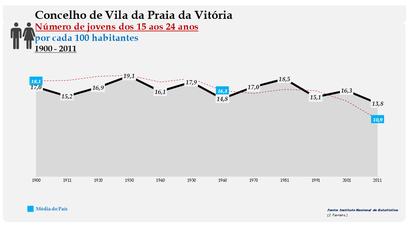 Vila da Praia da Vitória - Evolução da percentagem do grupo etário dos 15 aos 24 anos, entre 1900 e 2011