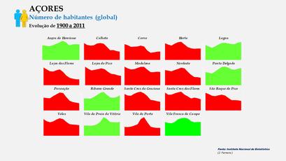 Arquipélago dos Açores -~População dos concelhos (global) - Evolução comparada