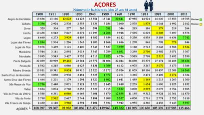 Arquipélago dos Açores - População dos concelhos (25-64 anos) 1900-2011