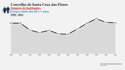 Santa Cruz das Flores - Número de habitantes (65 e + anos) 1900-2011