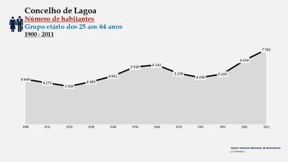 Lagoa - Número de habitantes (25-64 anos) 1900-2011
