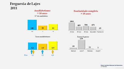 Lajes - Níveis de escolaridade da população com mais de 15 anos por sexo (2011)